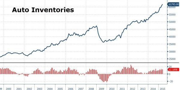 Zero Hedge graph of auto inventories