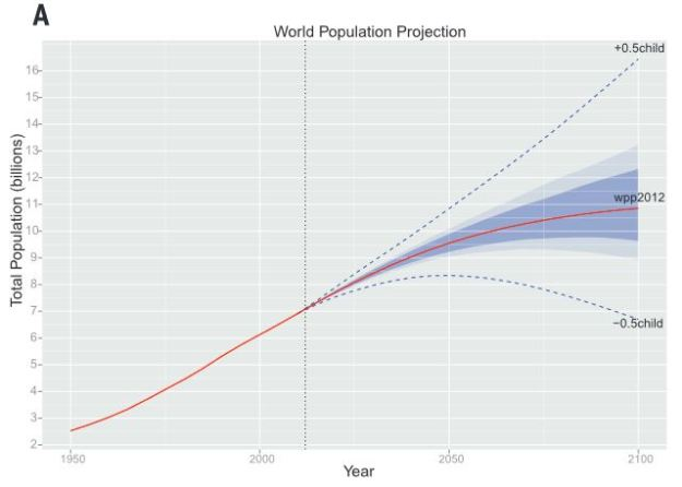 New UN population forecast.