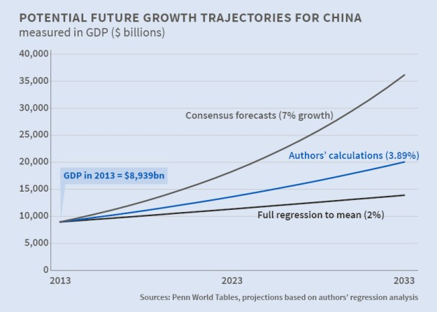 NBER: Forecasts of GDP growth for China and India