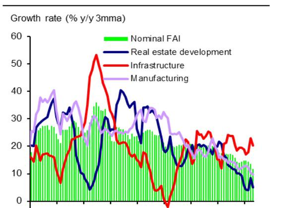 China growth rates