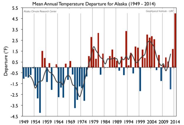 Alaska temperatures 1949-2014