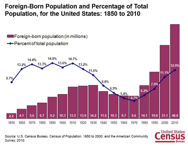 Census: Foreign Born Population of the USA