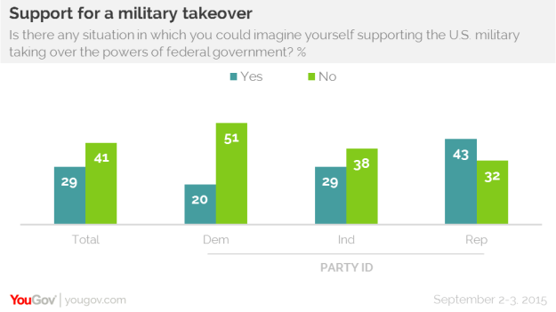 YouGov survey about military coup