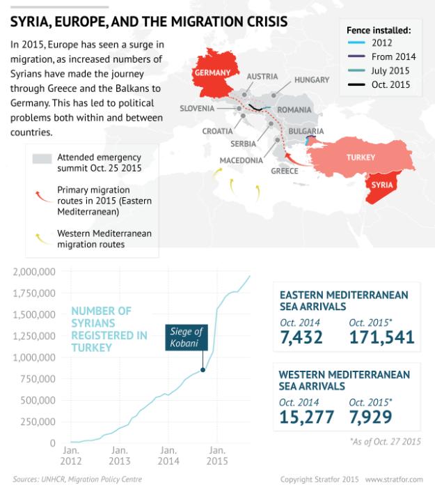 Stratfor: Europe's migrants
