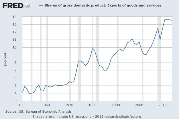 Exports as a fraction of GDP