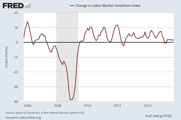 Labor Markets Conditions Index
