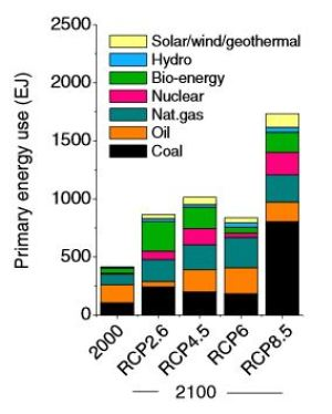 AR5's RCPs: sources of energy