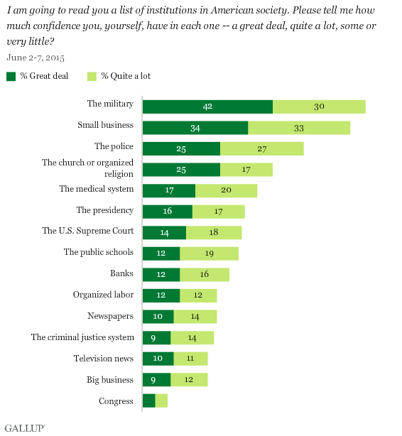 Gallup: Confidence in Institutions, June 2015