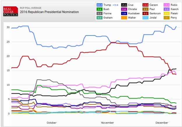 GOP Presidential Polls, as of 10 December 2015