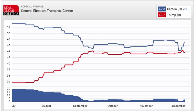 Trump vs Clinton Poll, 10 December 2015