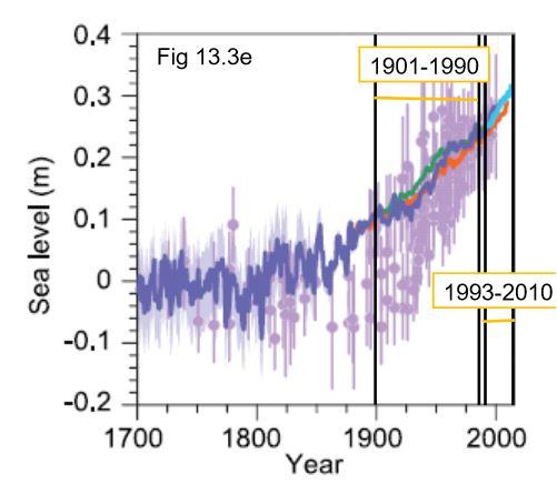 AR5: history of rising sea level