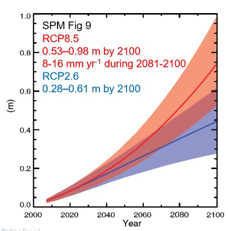 AR5: projections of rising sea level