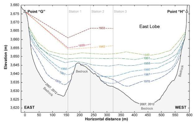 Lyell Glacier: 1933-2012