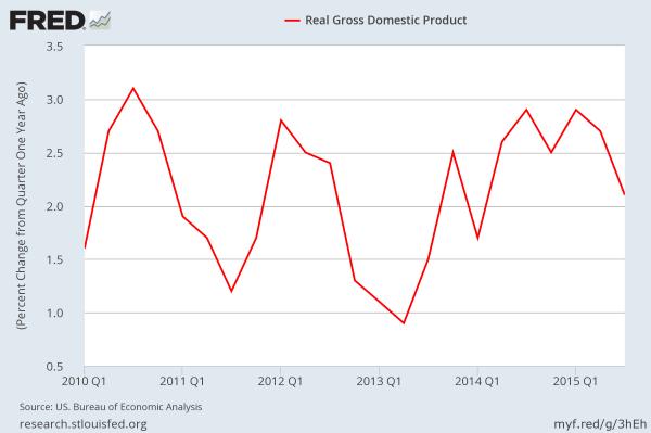 2015 Q4 real GDP: YoY, SA
