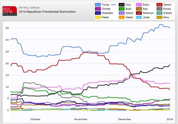GOP presidential poll, 1 Jan 2015