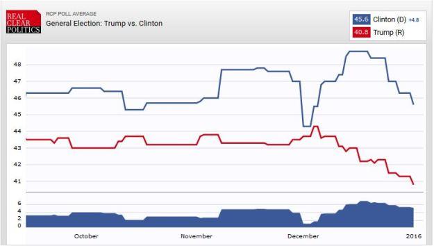 Trump vs. Hillary match-up poll, 1 Jan 2016