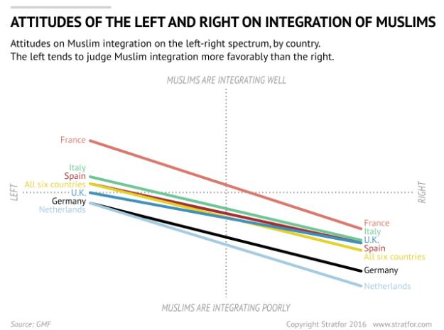 Europe: Attitudes to Muslim Integration