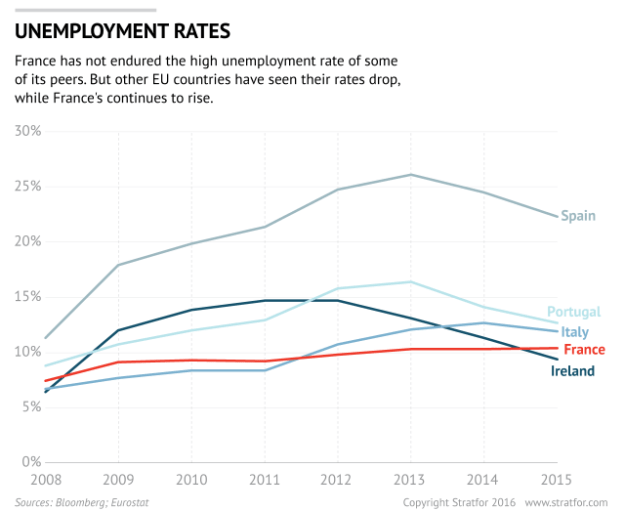 Europe: Unemployment Rates by nation