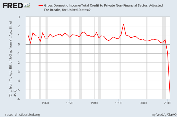 private sector debt