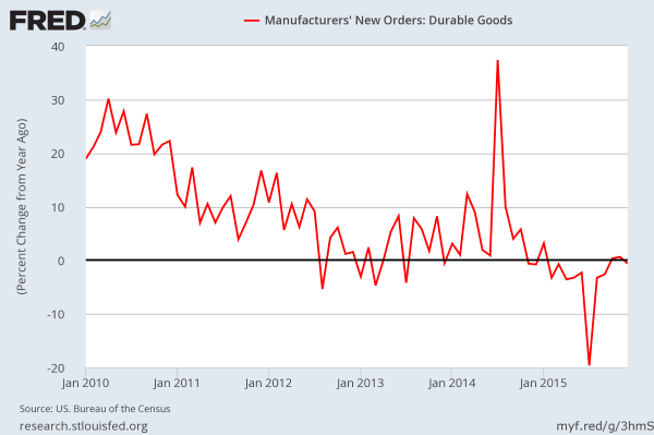 December 2016 Durable Good: New Orders YoY. SA