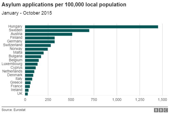 BBC: Number Of EU Asylu Seekers Per Nation