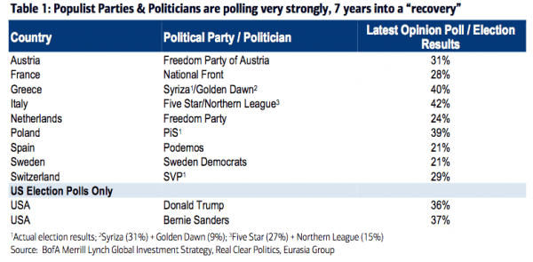 Global populism by Michael Hartnett of BoA research