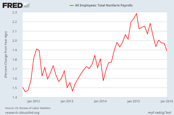 FRED-: January 2016 NonFarm Payroll NSA YoY % change