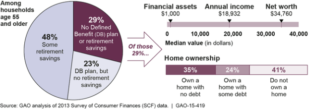 GAO report about retirement savings