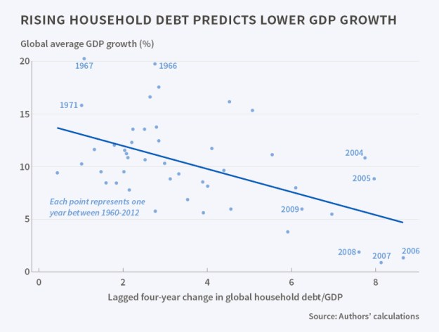 Household debt vs GDP Growth