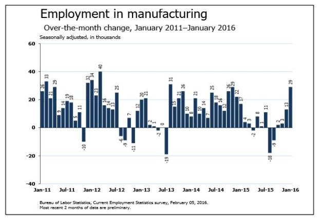 January 2016 Employment Growth in Manufacturing