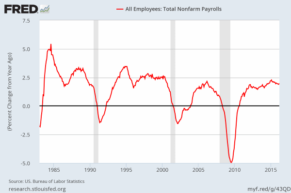 Job growth - percent