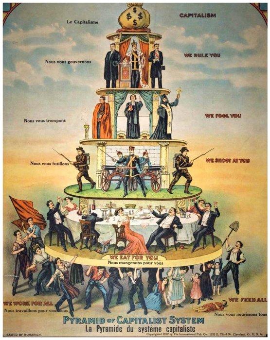 Pyramid of Capitalism
