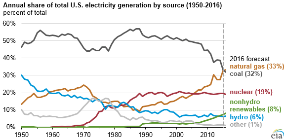 Sources of US electric power