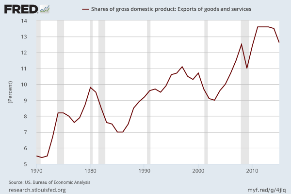 US exports as a share of GDP