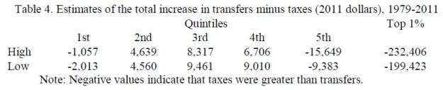 Change in Transfers - Taxes over 1979-2011