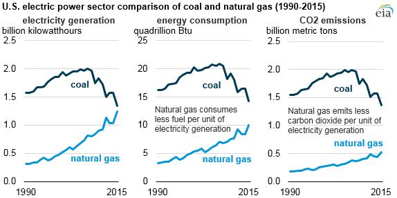 EIA - Coal to Natural Gas