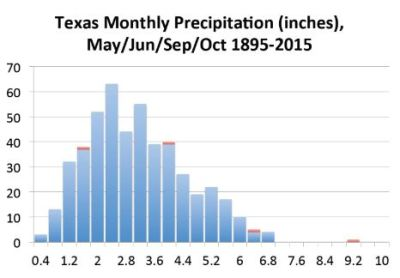 Texas Monthly Precipitation