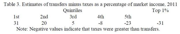Transfers - Taxes in 2011