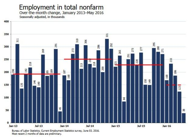 Employment Change - May 2016