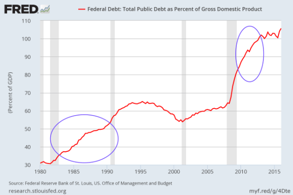 Harsh truths about the Federal debt, showing how Left