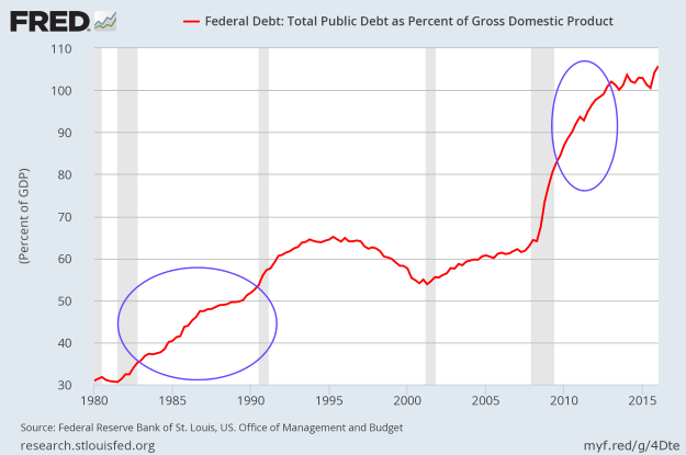 Gross Federal Public Debt to GDP - since 1980