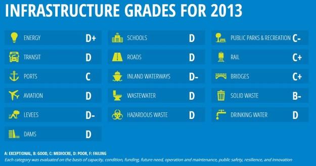 Infrastructure Grades 2013