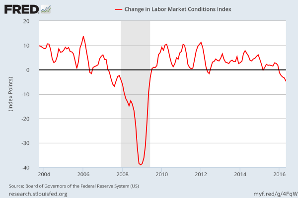 Fed Labor Markets Conditions Index