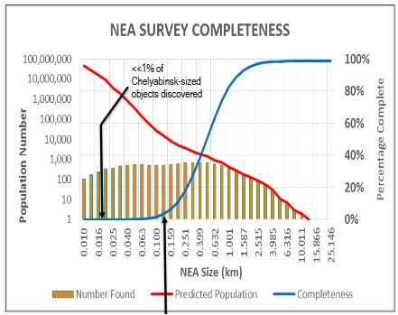 NEA Survey Status: April 2016