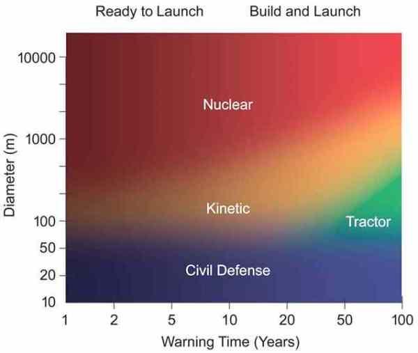 NRC - asteroid mitigation measures