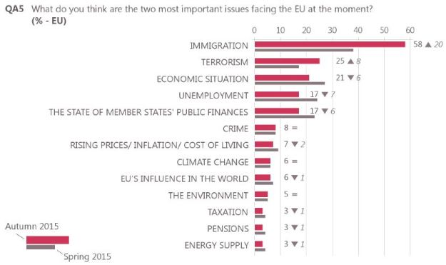 Poll: most important issue facing the EU