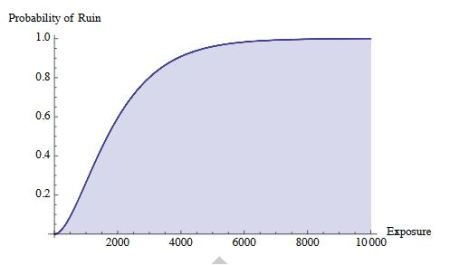 Cumulative Probability of Ruin for a small risk