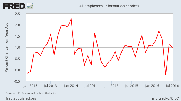 Job Growth - Information Services - SA - YoY - July 2016