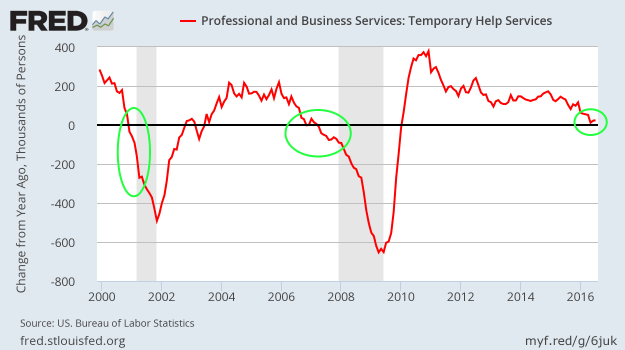 Job Growth - Temps - NSA - YoY - July