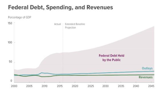 Federal spending, revenue, and debt